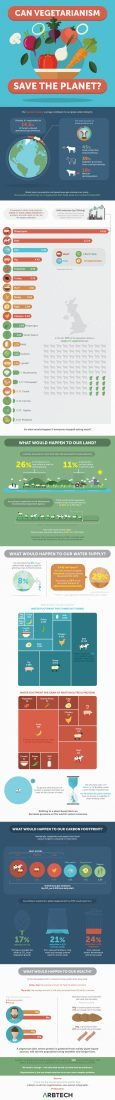 can-vegetarianism-save-the-planet-infographic-1